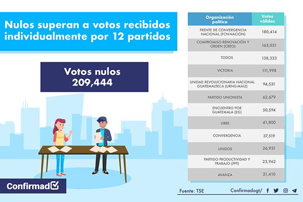Cantidad de votos nulos supera los recibidos por 12 partidos