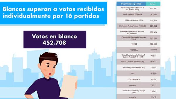 Votos en blanco superan lo recibido por 16 partidos