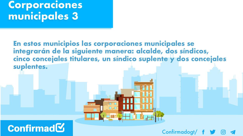 130 municipios tendrán 11 integrantes en sus concejos